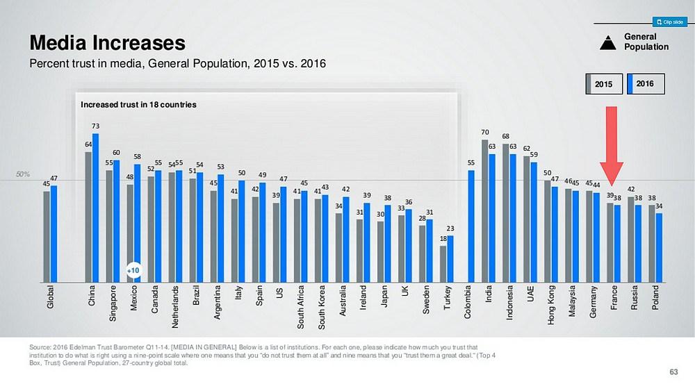 edelman - media increases