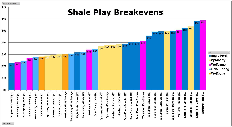 shale breakeven prices
