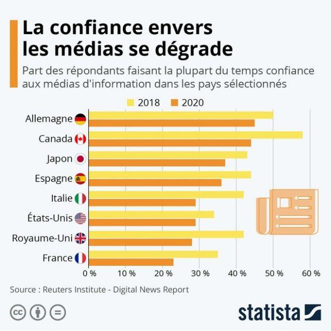 confiance dans les médias, statista