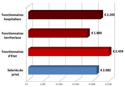 salaires privé public