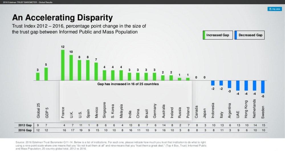 edelman - accelerating disparity