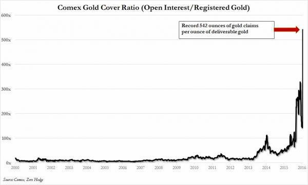 comex gold coverage ratio_0