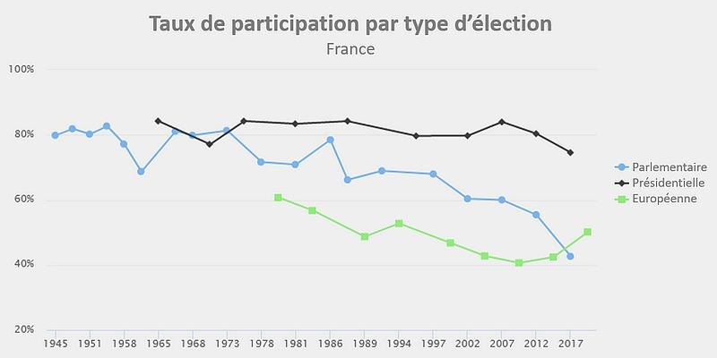 taux de participation élections france