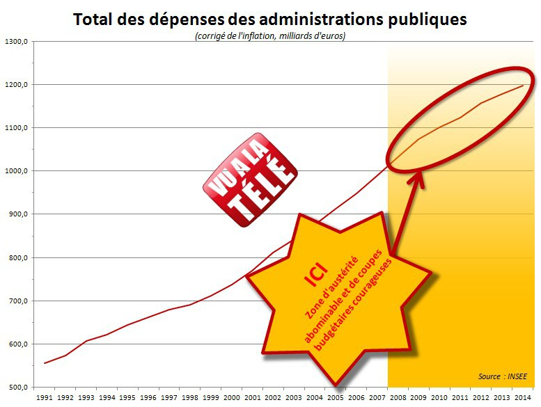 dépenses publiques 2014 INSEE