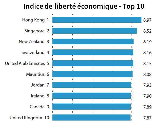 indice de liberté économique - top 10