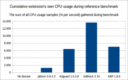 cpu-usage-overall-chart-20141226