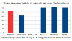 mem-usage-overall-chart-20150205