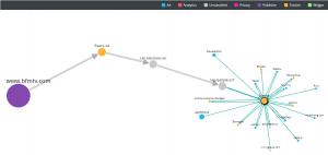 Connexions de la société Eyeota dans le système de publicité BFMTV